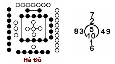 Image result for Hà Đồ và Lạc Thư